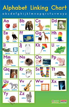 Fountas & Pinnell Alphabet Linking Chart Poster